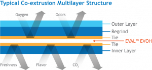 Coextrusion Multilayer Structure