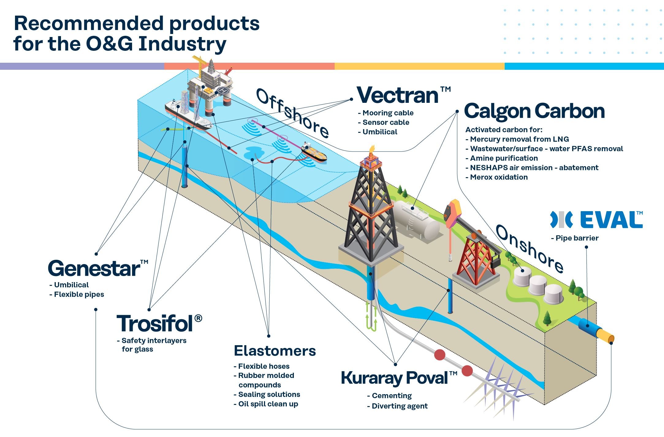 kuraray products oil and gas industry